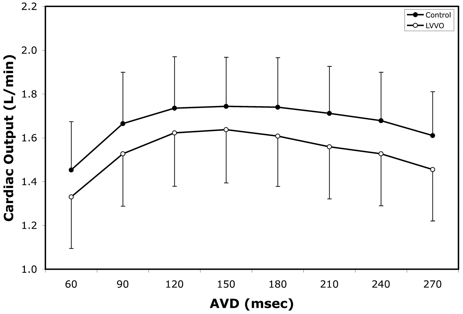load dependence of cardiac output in biventricular pacing  left ventricular volume overload in