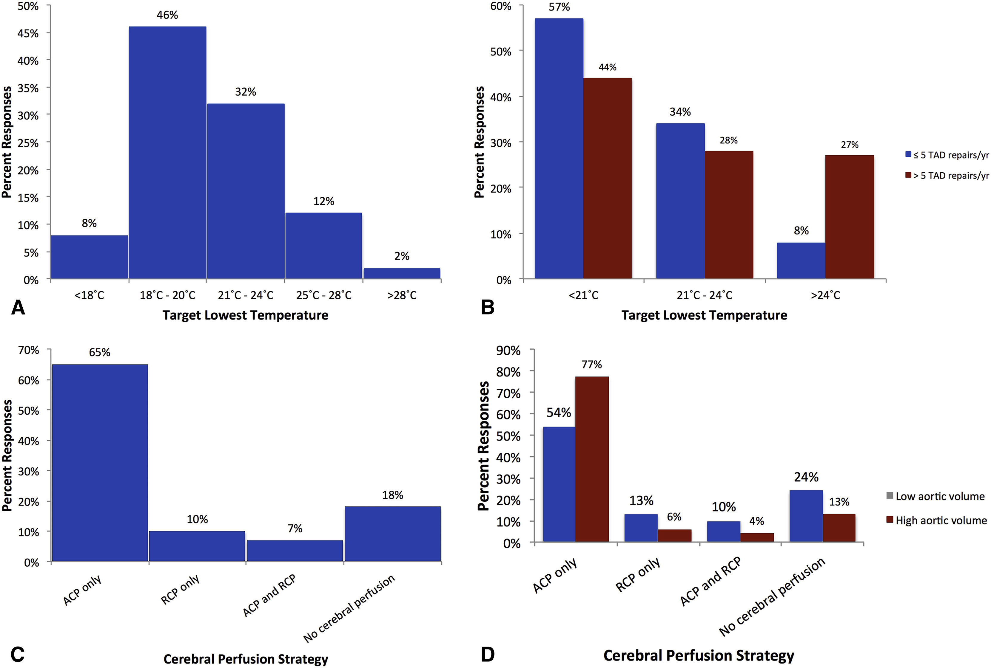 Knowledge, attitudes, and practice preferences of Canadian cardiac ...