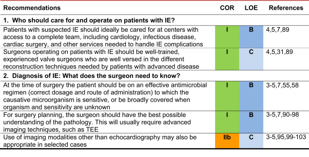 2016 The American Association for Thoracic Surgery (AATS) consensus