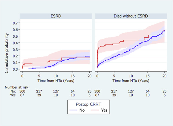 Renal function and outcome after heart transplantation - The Journal
