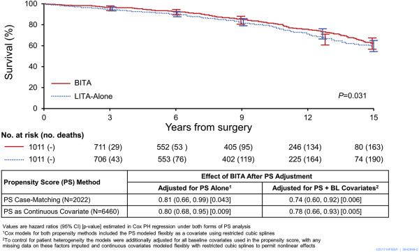 Current trends in bilateral internal thoracic artery use for