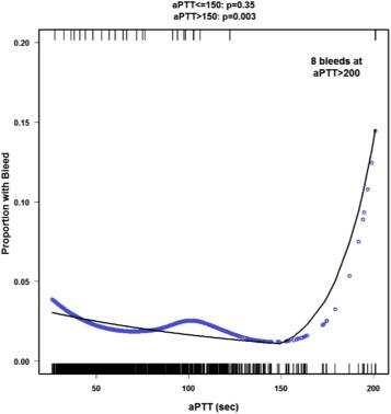 Partial thromboplastin time is more predictive of bleeding than anti