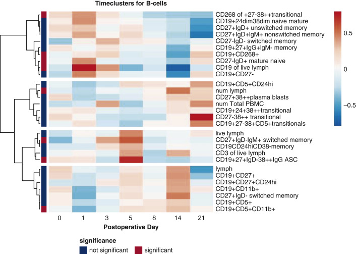 Temporal expression of cytokines and B-cell phenotypes