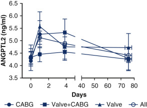 Reduction of plasma angiopoietin-like 2 after cardiac